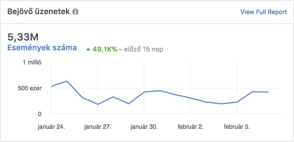 Agymozgató eredmények - chatbot - 5 millió üzenet 2 hét alatt